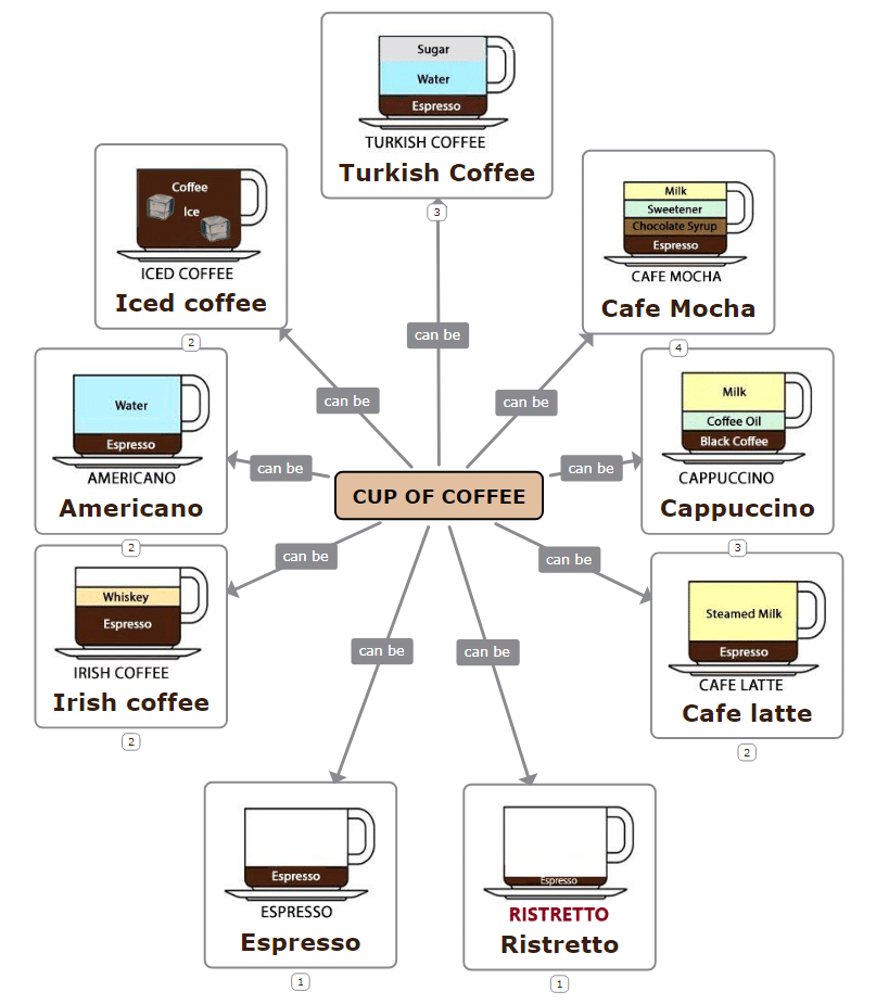 Concept map template for Personal purposes