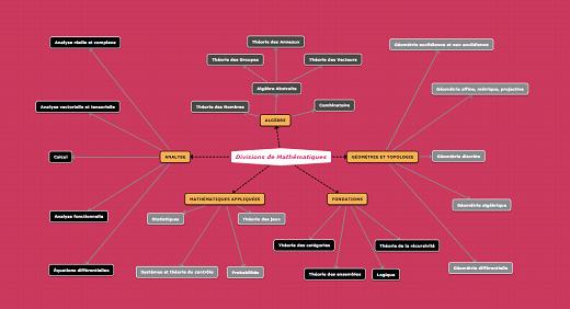 modèle de carte conceptuelle