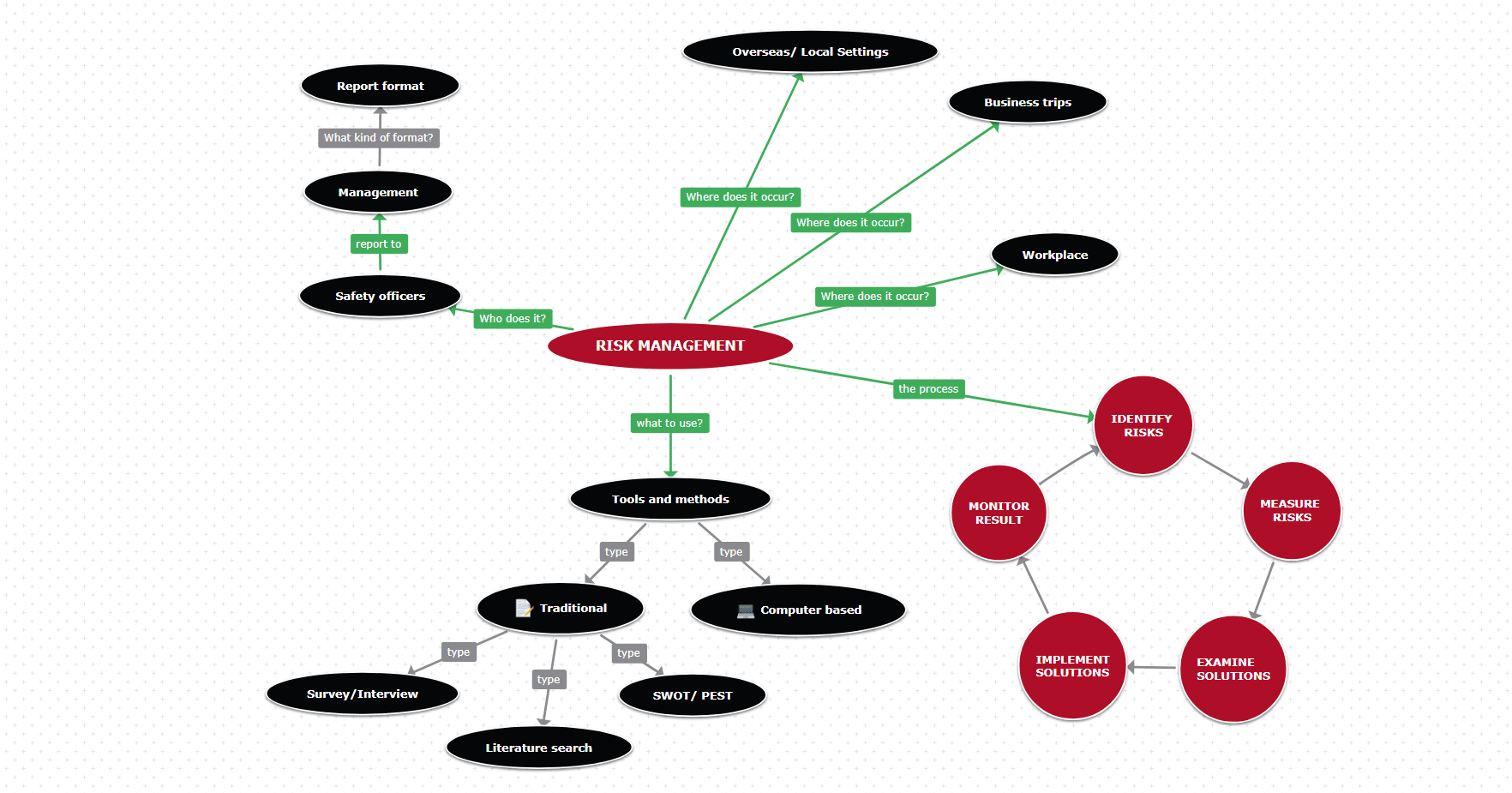 concept map template for risk management