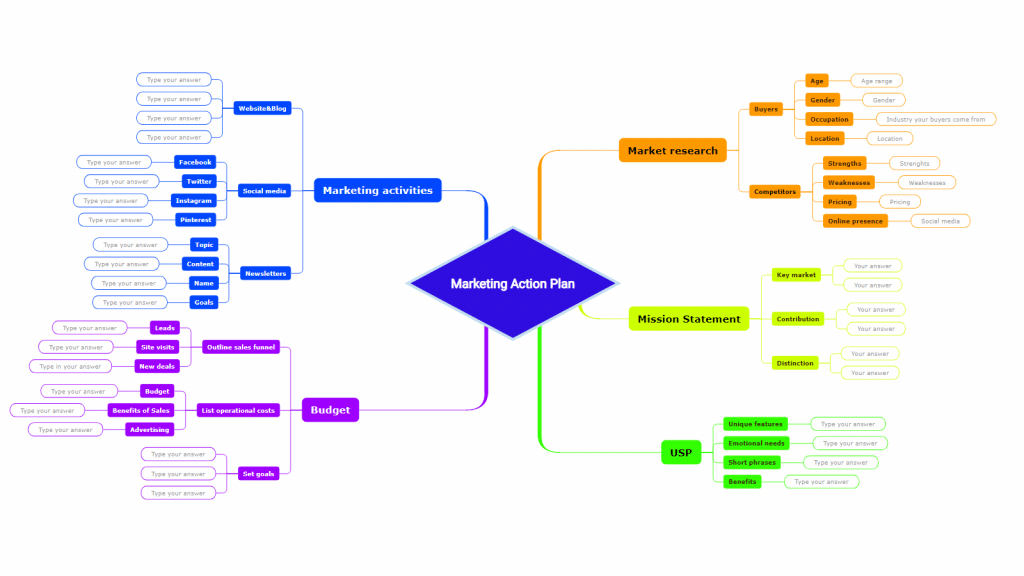 Marketing action plan mind map online