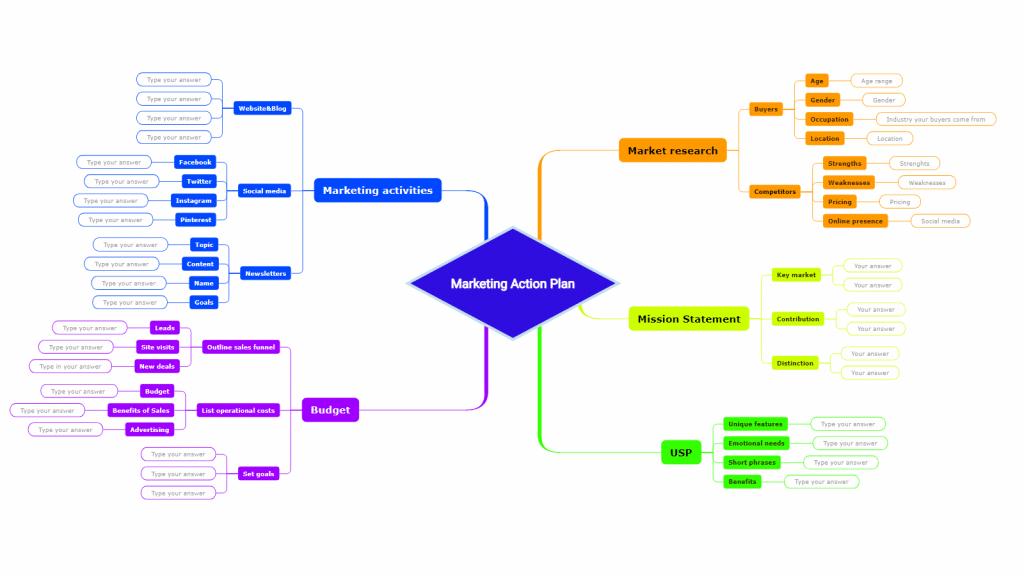 Marketing action plan mind map online