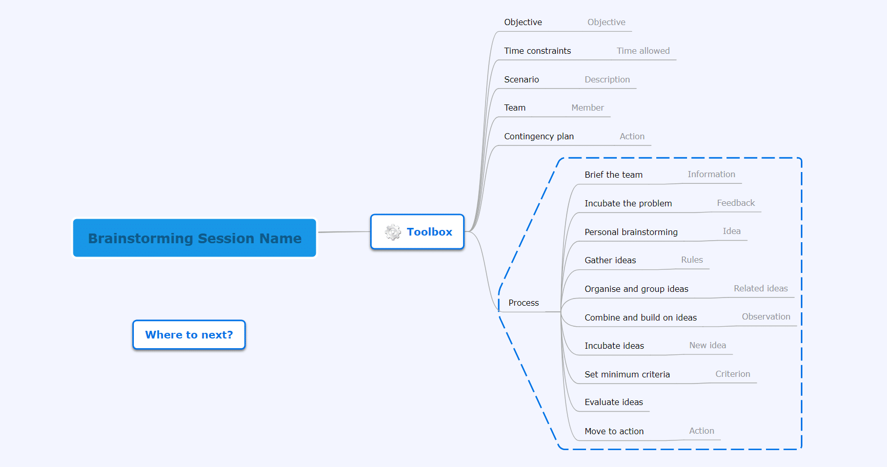Brainstorm toolbox mind map template