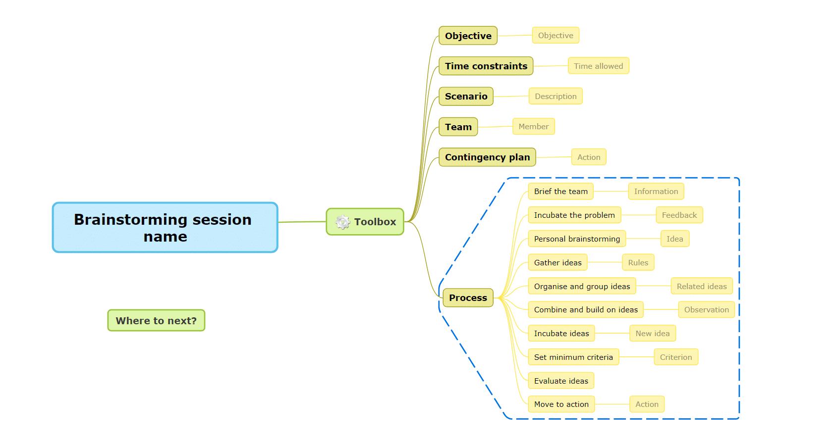 brainstorming toolbox