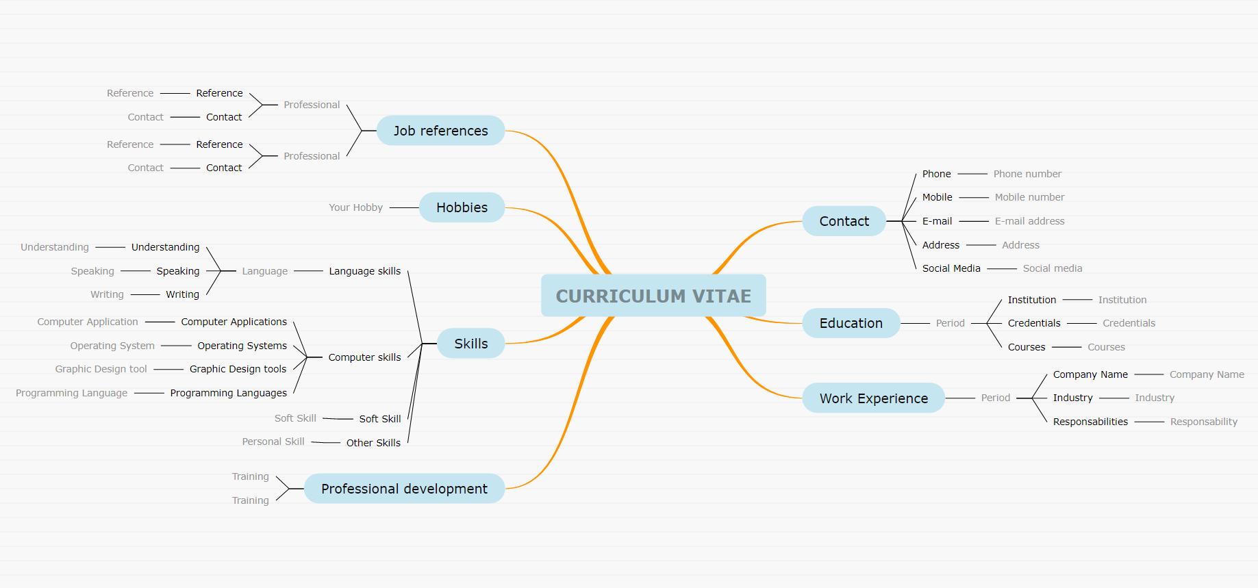 Curriculum Vitae mind map