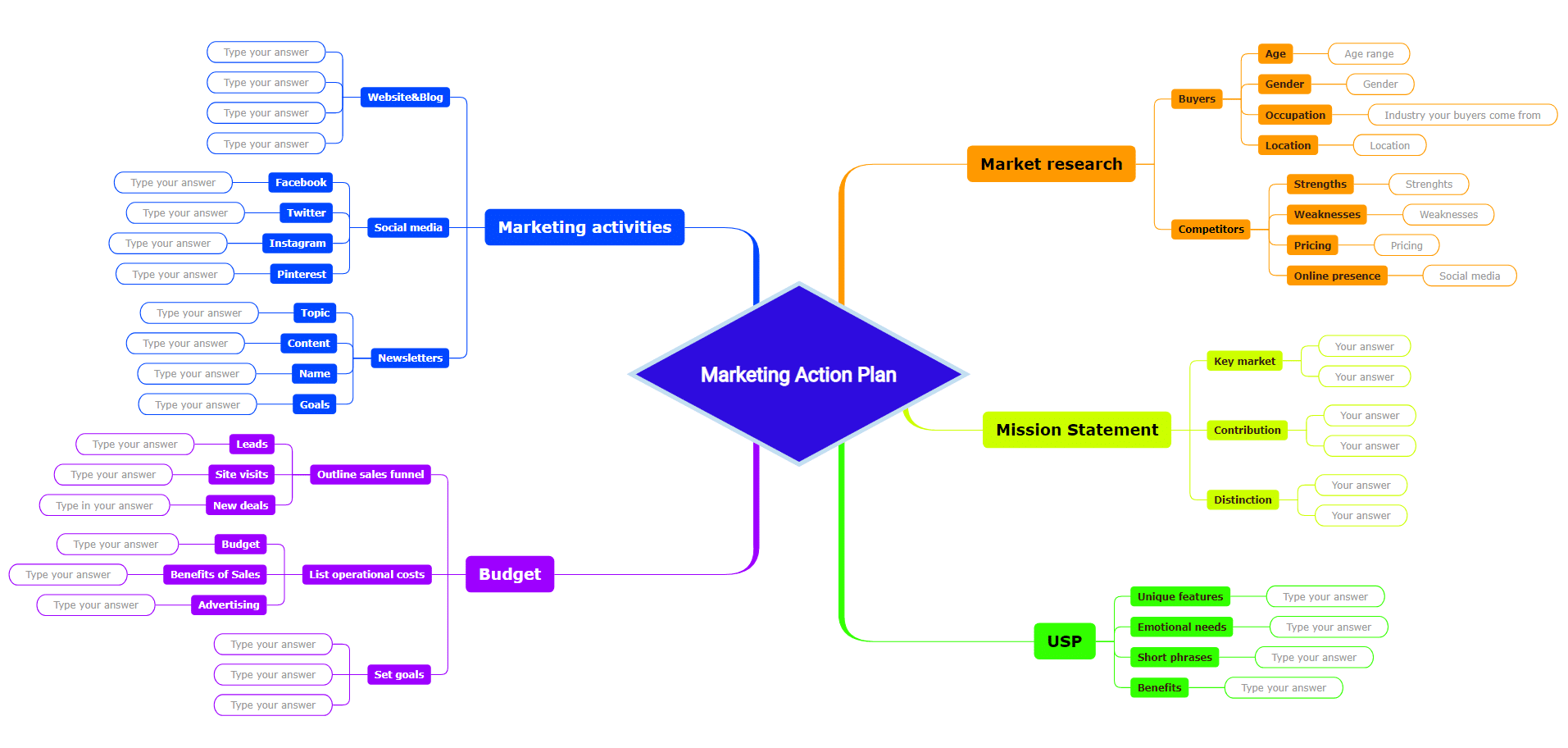 Marketing action plan mind map template
