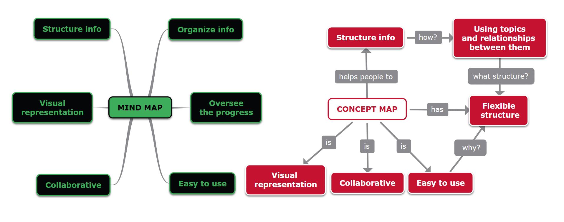 carte mentale vs carte conceptuelle