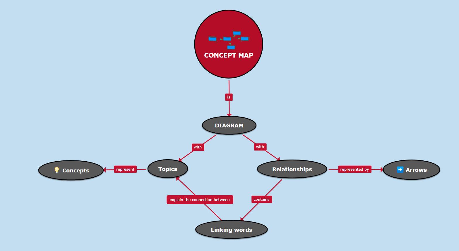 concept map maker