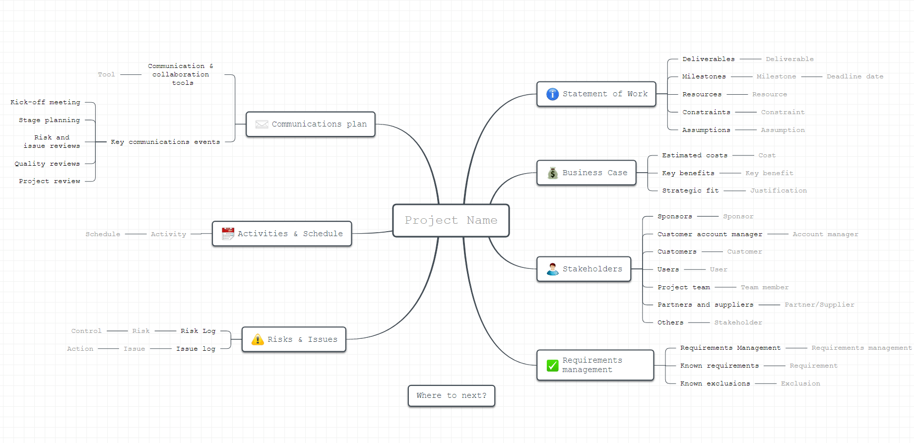 define a business project mind map template