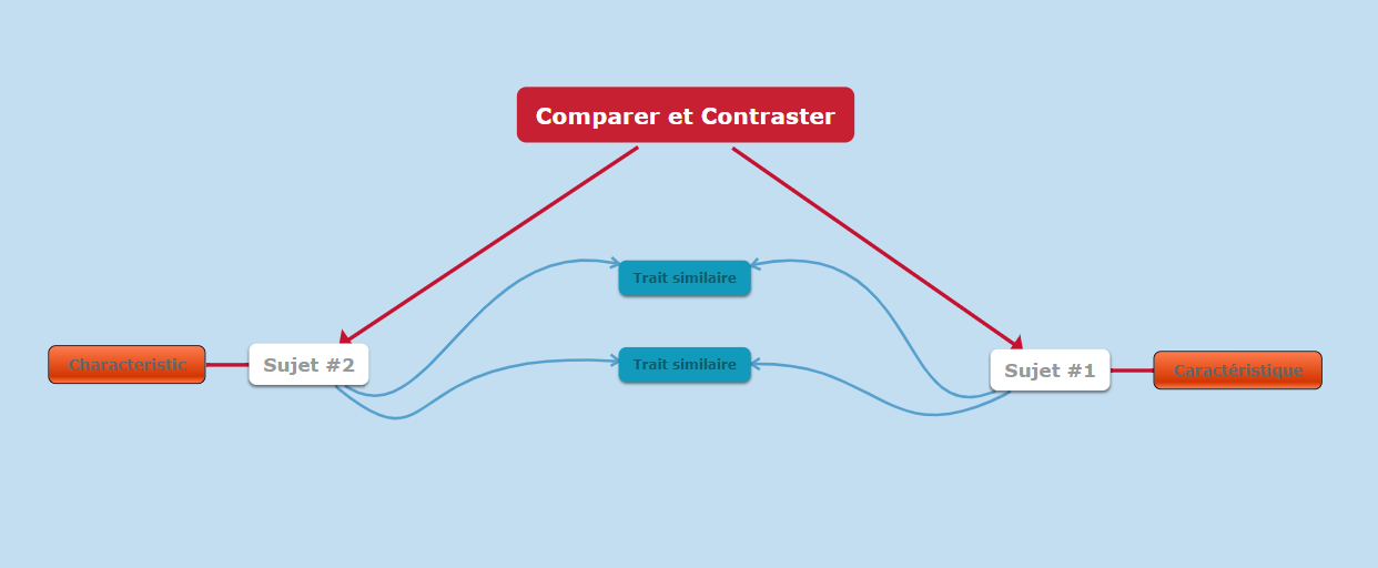 exemples de cartes mentales sur comparer et contraster