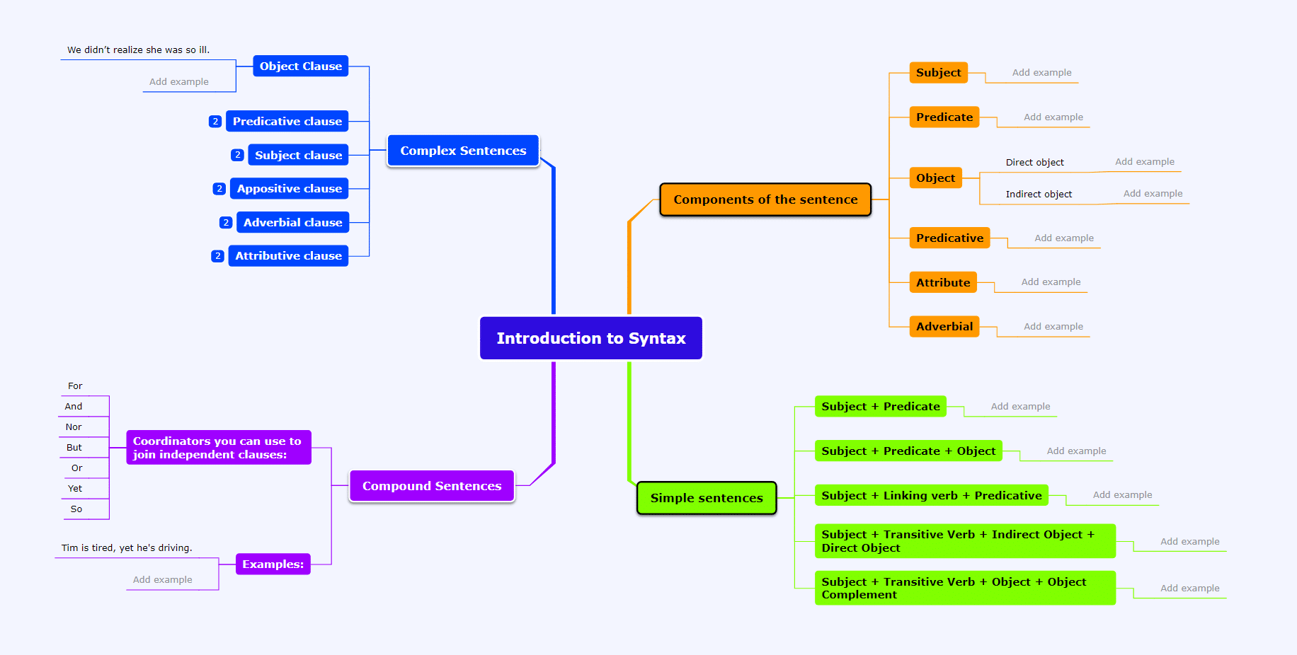 introduction to syntax mind map template