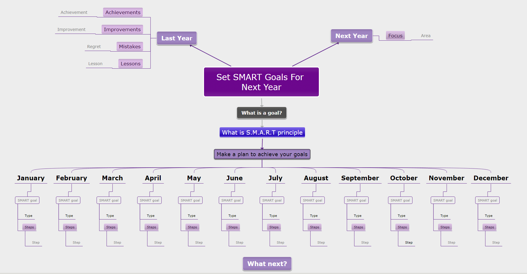 mind map template SMART