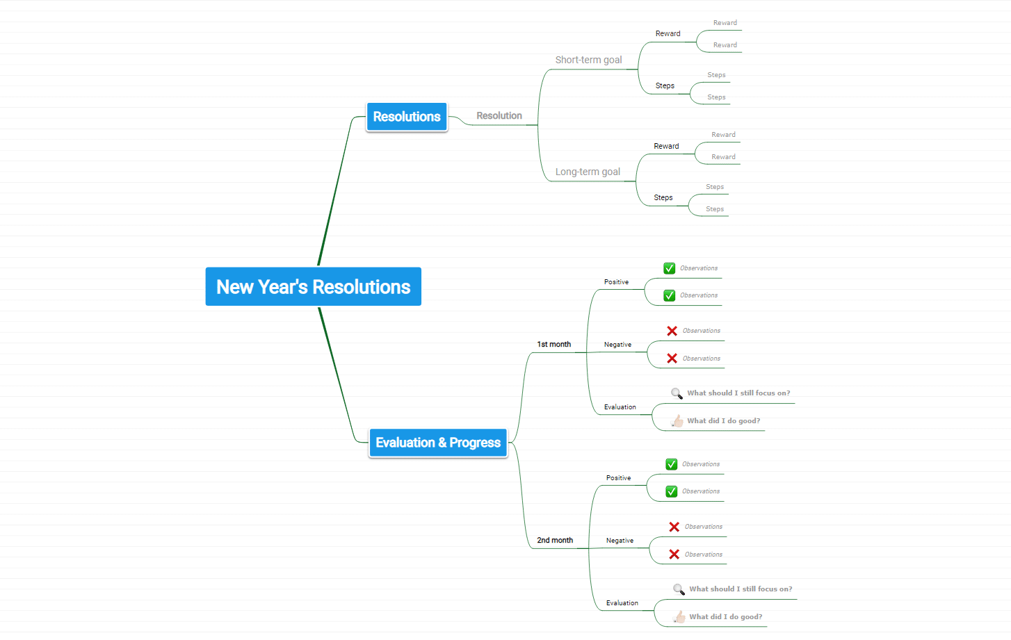 mind map templates new year's resolutions