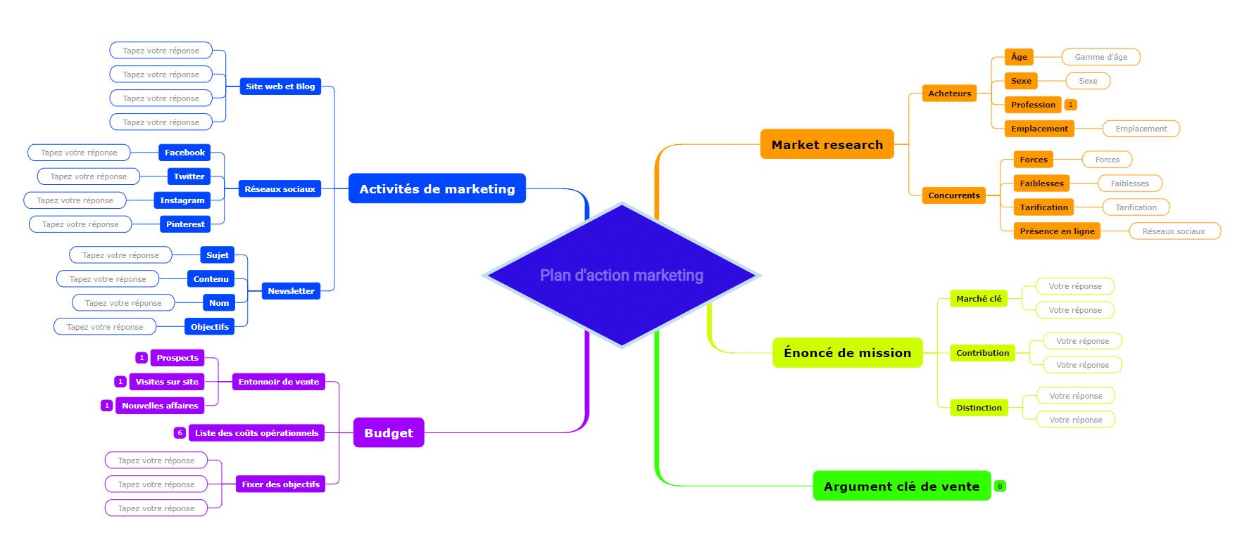plan d'action marketing exemples de cartes mentales
