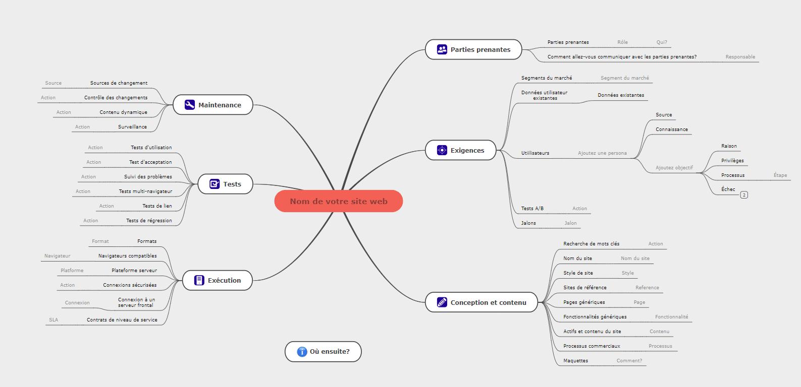 planifier un site web exemple