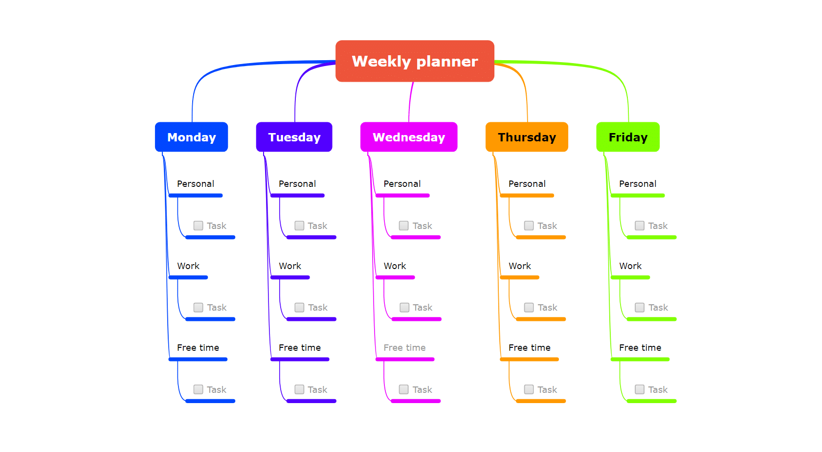 weekly planner mind map template