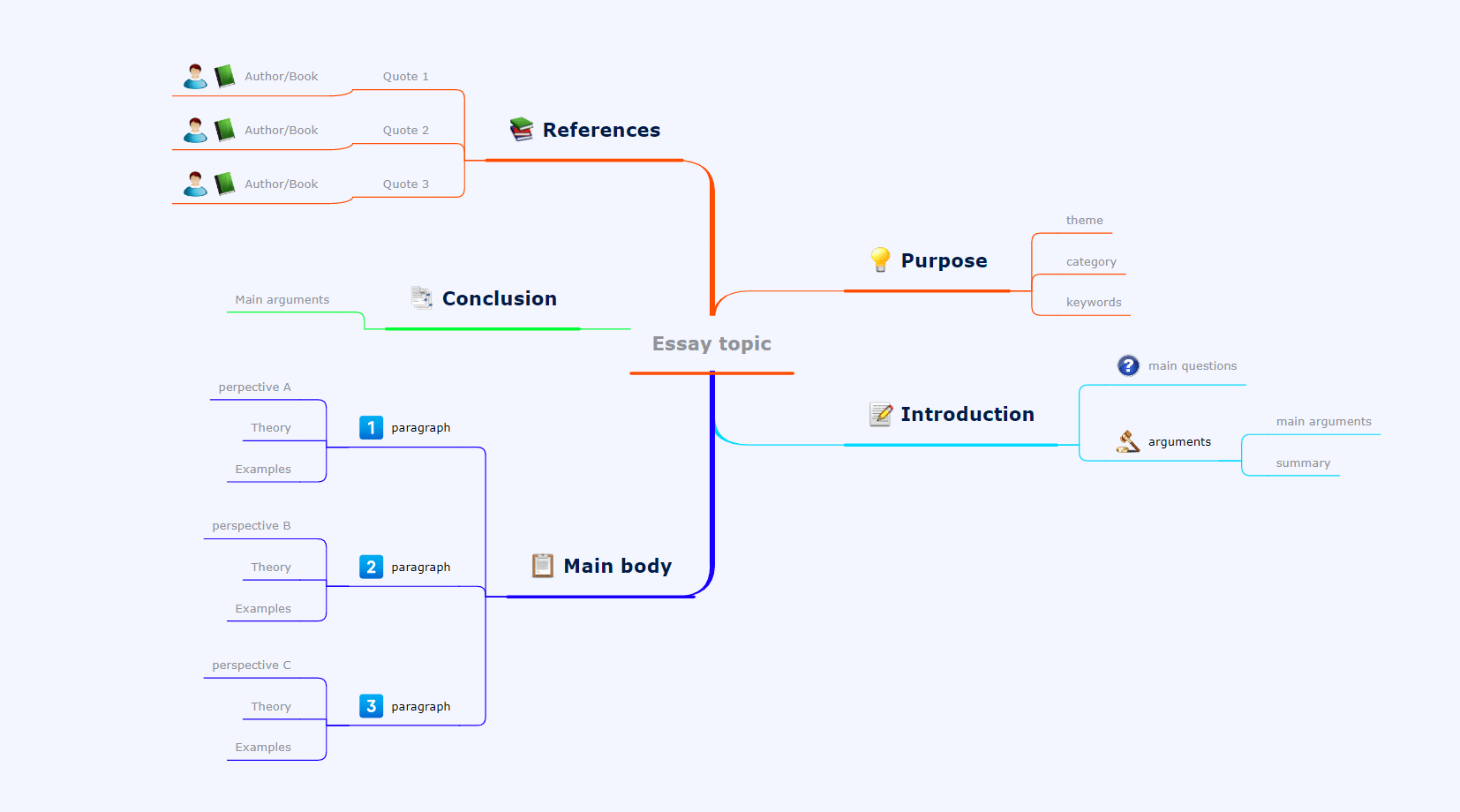 write an esay mind map template