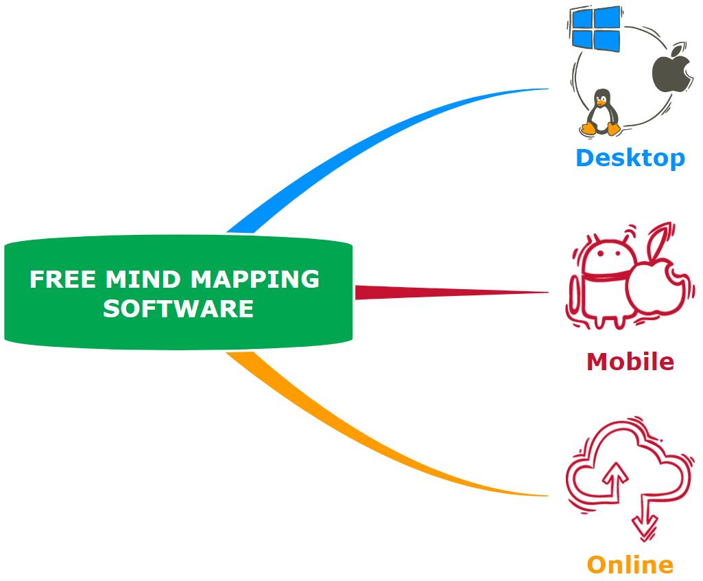 Mind map free