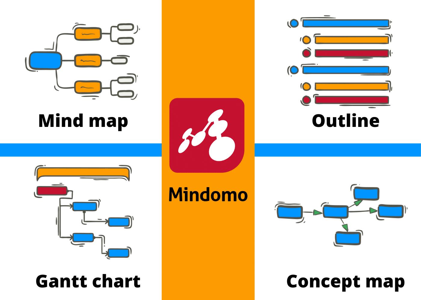 Mindomo products