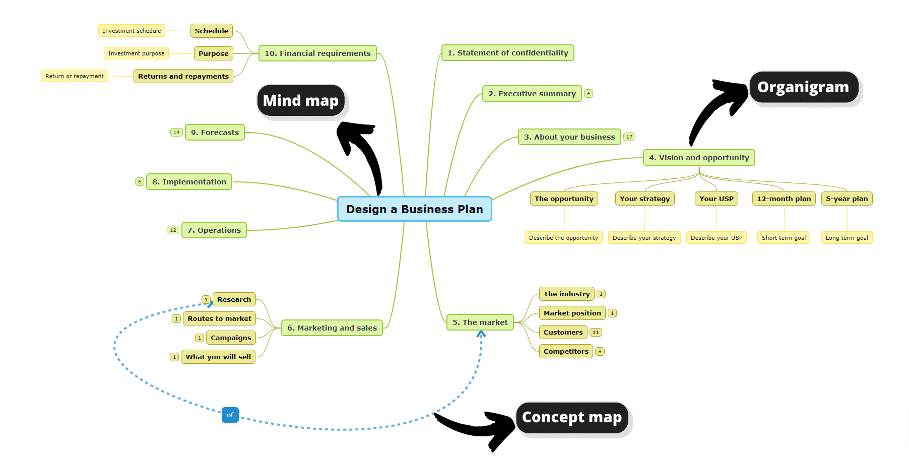 mind map tool