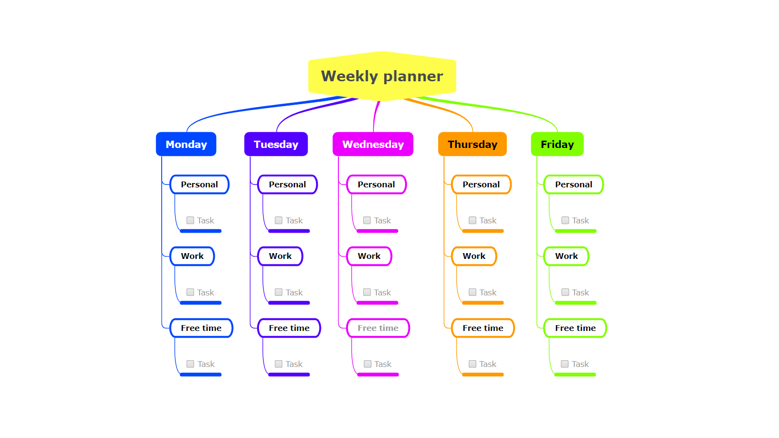 weekly planner mind map tool