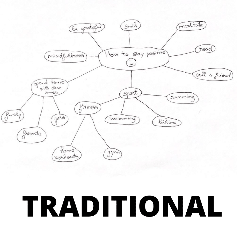 How to mind map - Traditional mind map