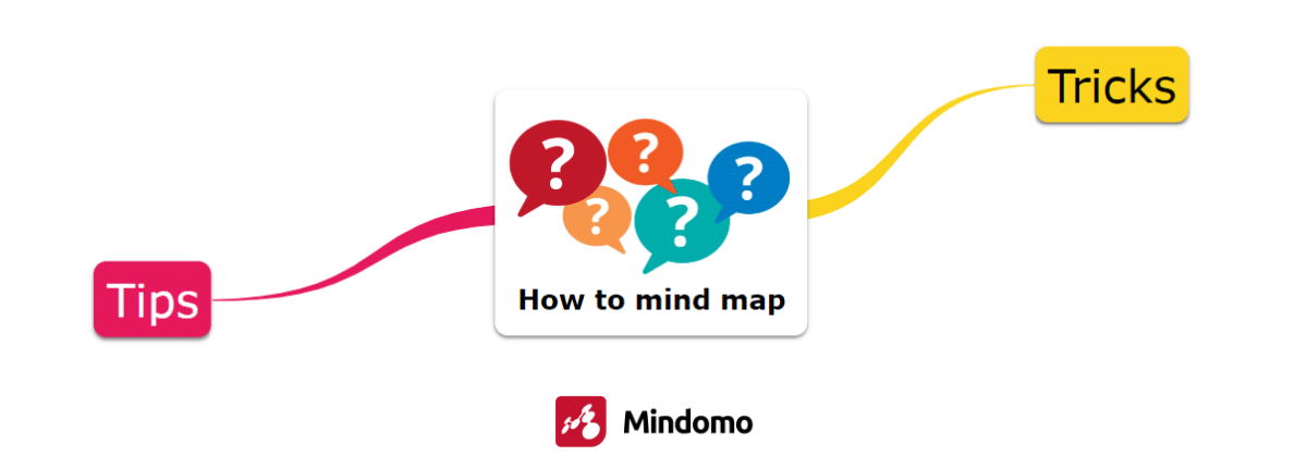 How to mind map tips and tricks
