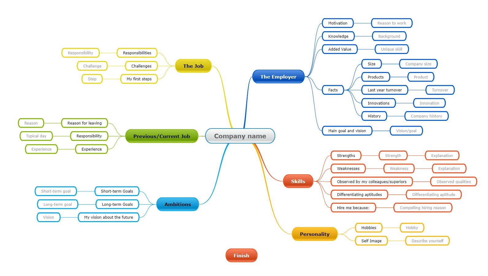 interview mind map