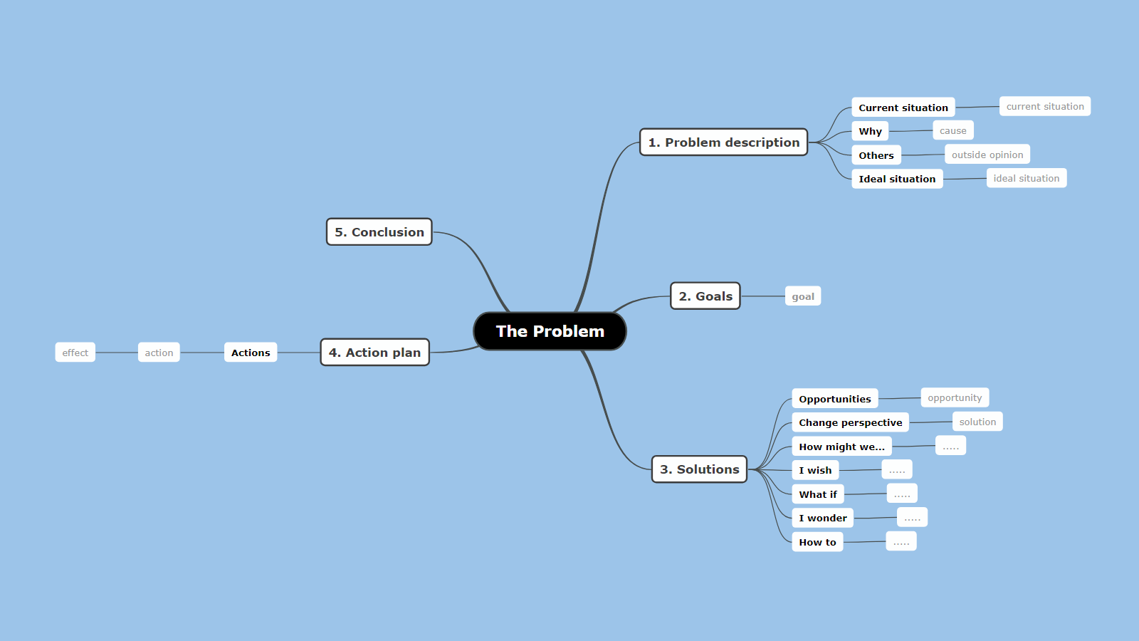 problem solving what is a mind map