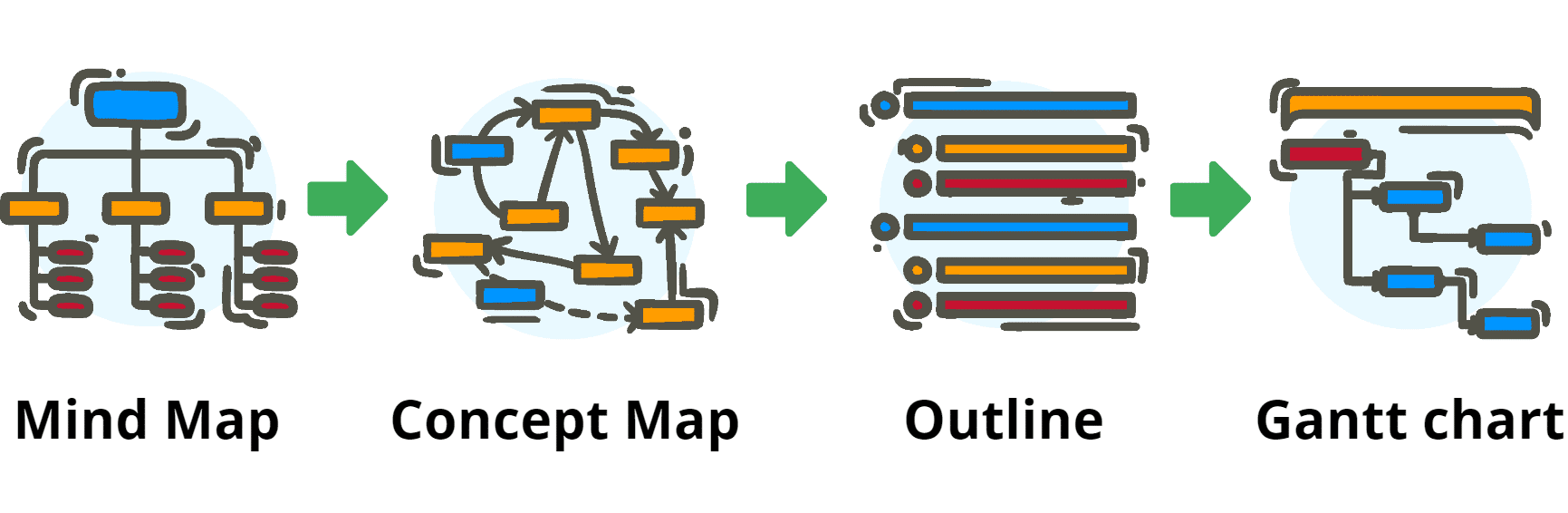 transform mind maps