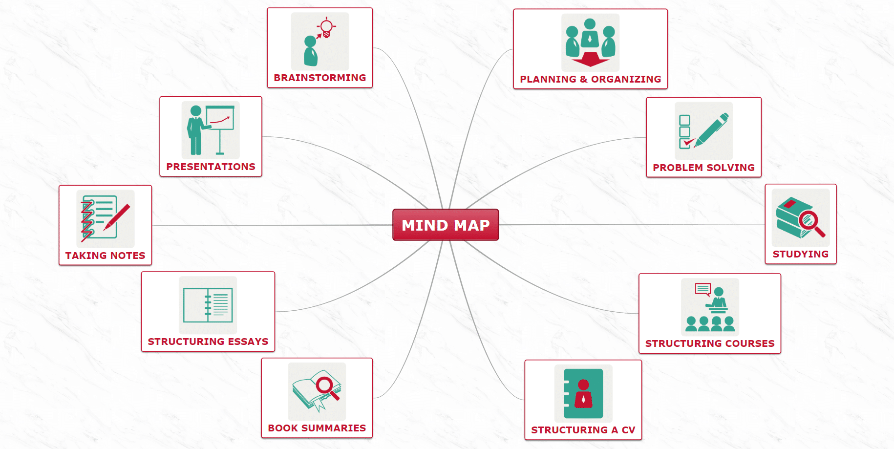 what is a mind map