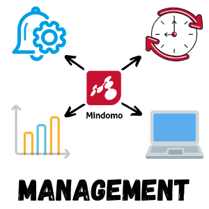what is a mind map management