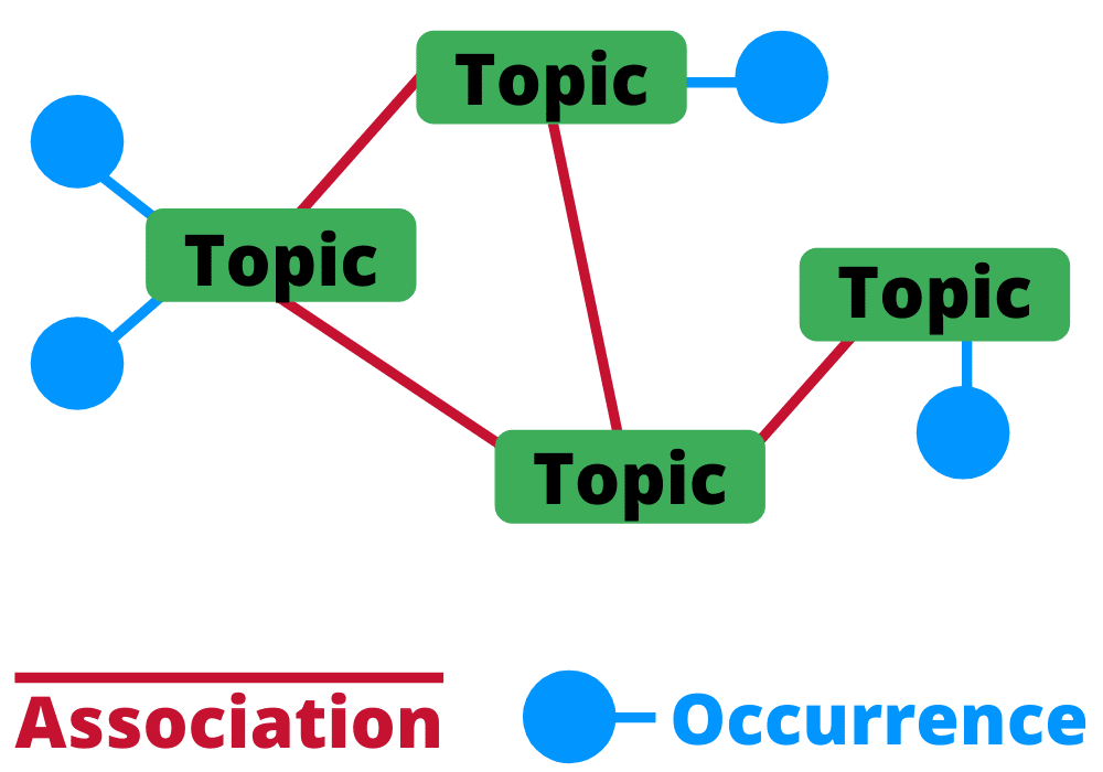 what is a mind map topic