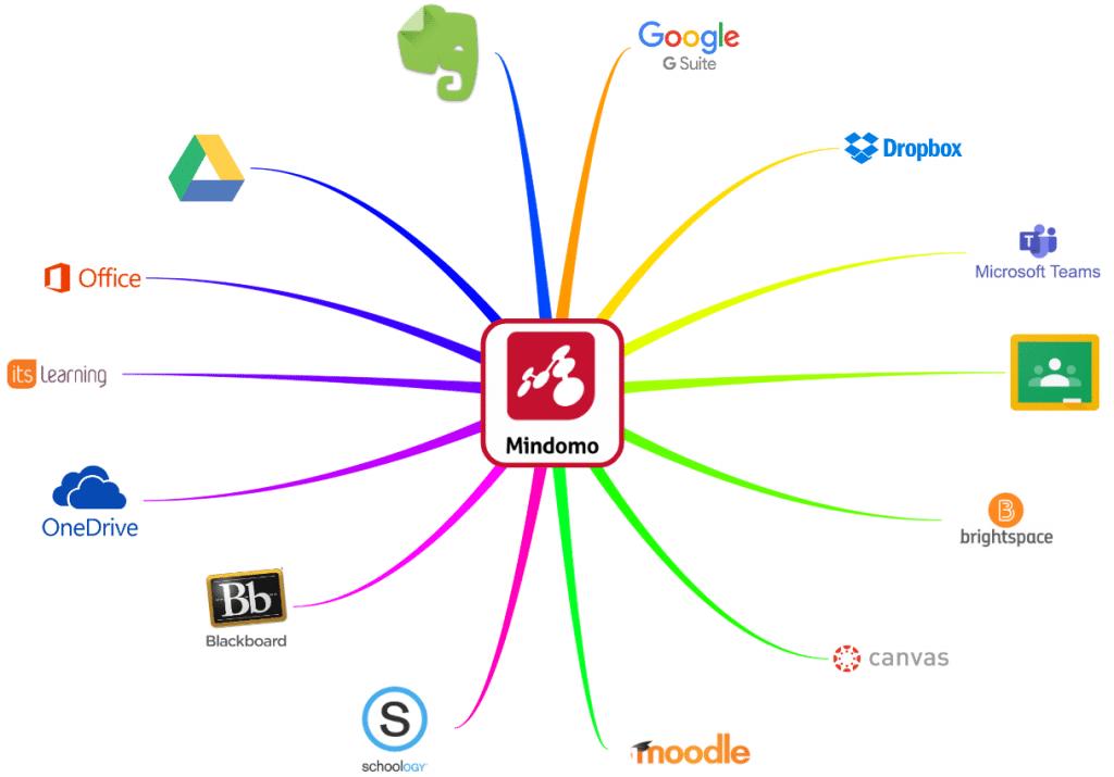 Integrations for Mind Maps - Mindomo