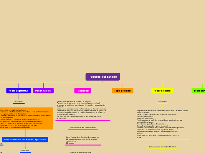 Organigrama Mapa Mental