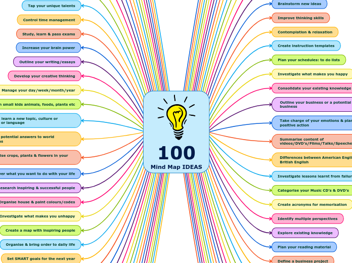 100 Mind Map IDEAS