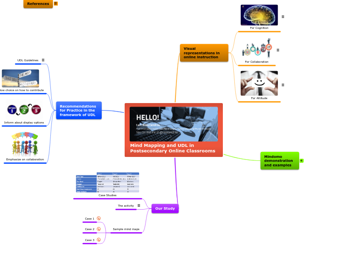 Mind Mapping and UDL in Postsecondary Online Classrooms