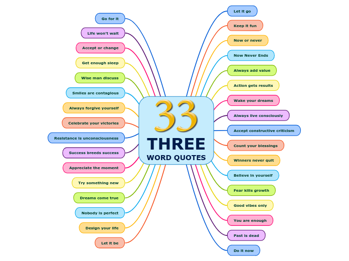 THREEWORD QUOTES