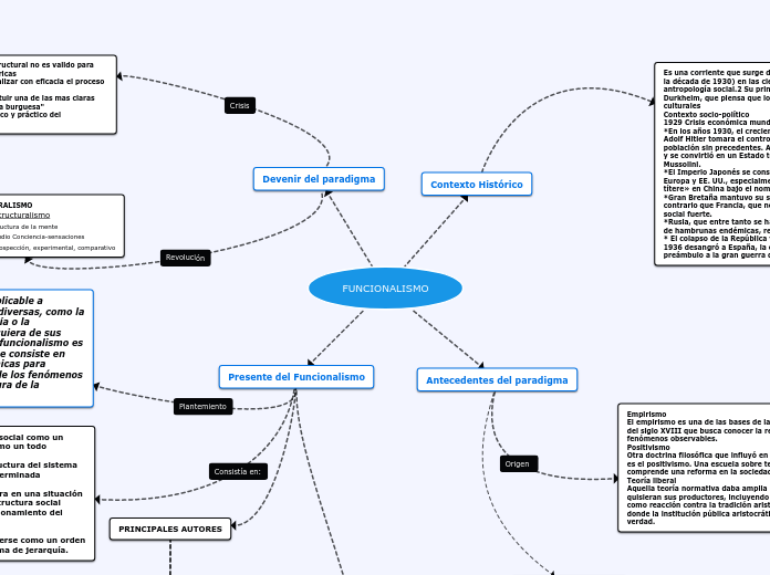 Funcionalismo Mapa Mental