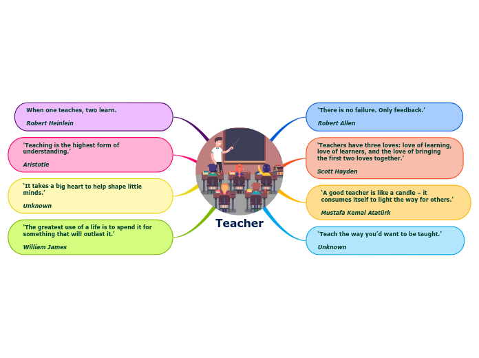 Teacher mind map with quotes