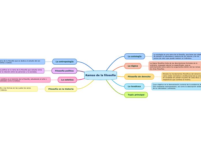 Ramas De La Filosofía Mapa Mental