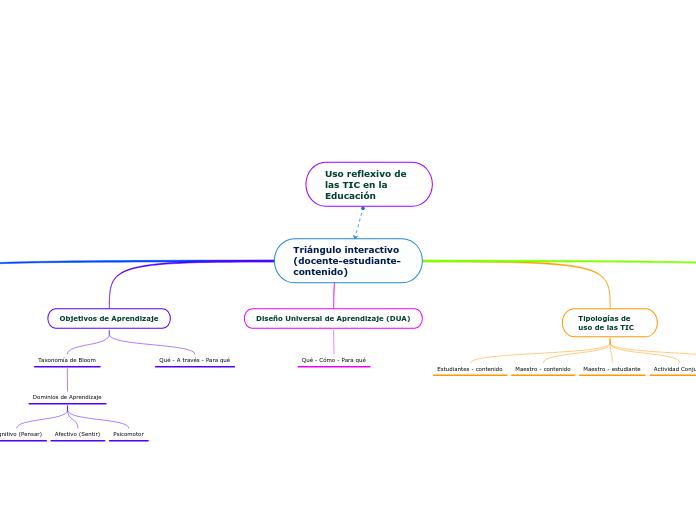 Triángulo Interactivo Docente E Mindmap Eksempel