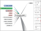 Ressources Mindmapping Enseignement