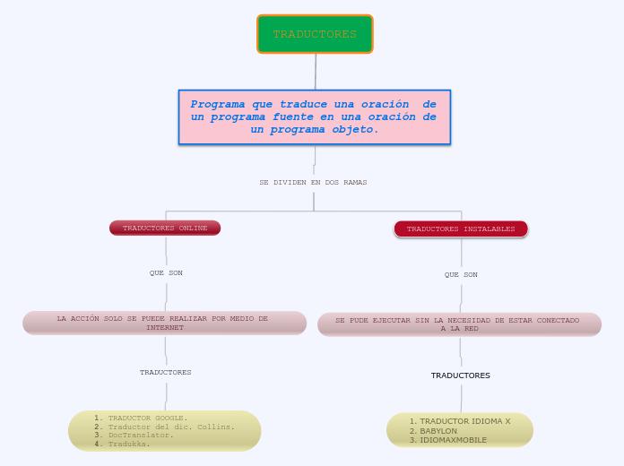 Traductores Mind Map Traductor del español al portugués y del portugués al español. mindomo