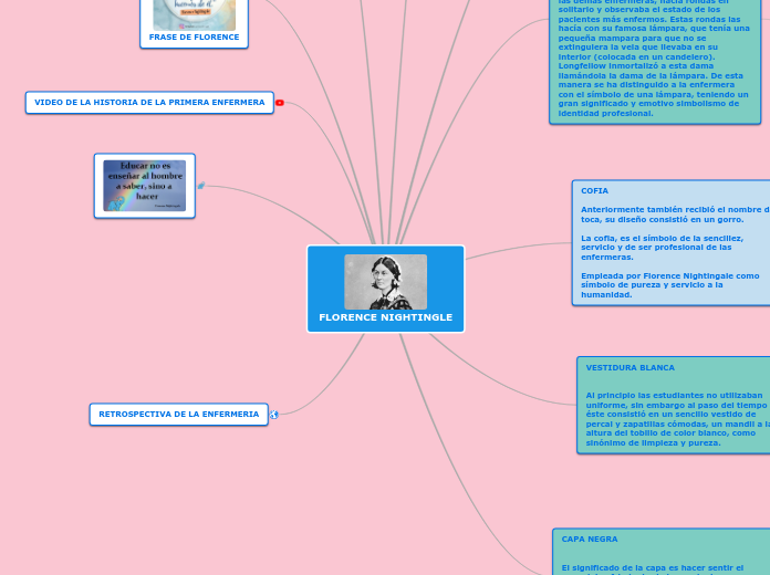 Florence Nightingle Mind Map