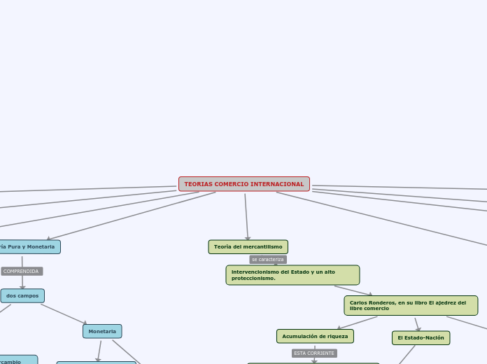 Estructura Del Estado Colombiano Mapa Mental