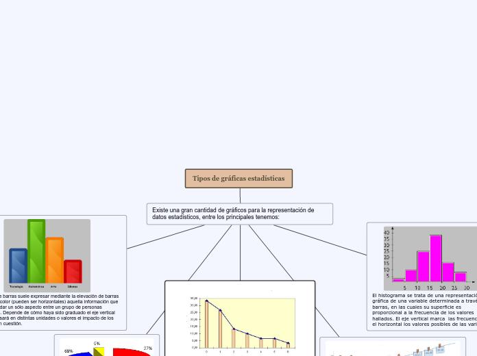 Tipos De Graficas Estadísticas Mindmap