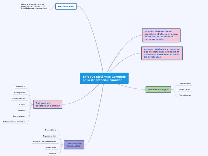 Enfoque Sistémico Complejo Mapa Mental