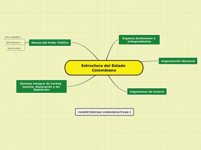 Mentefacto Estructura Del Estado Colom Mapa Mental