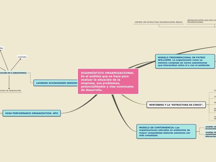 Diagnóstico Organizacional Es El Anális Mapa Mental