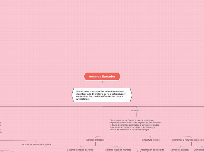 Literaturab Mind Map